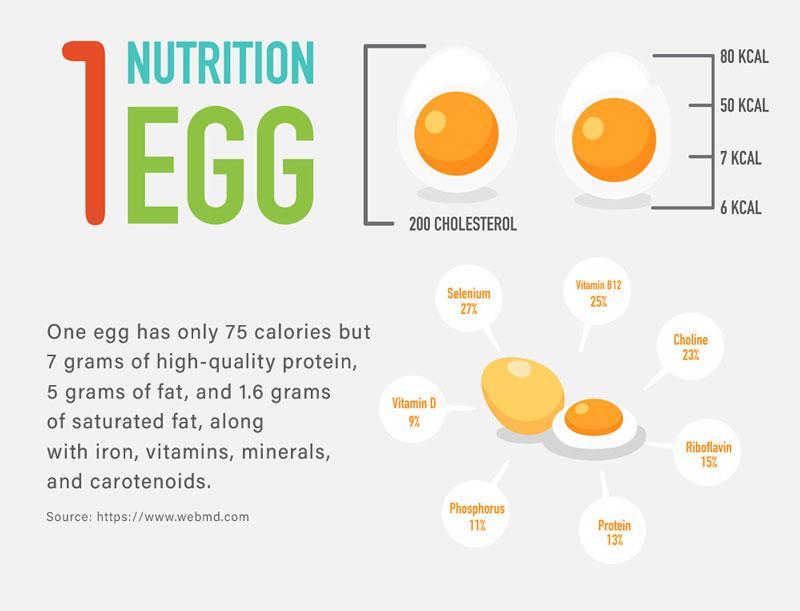 nutrition in 1 egg